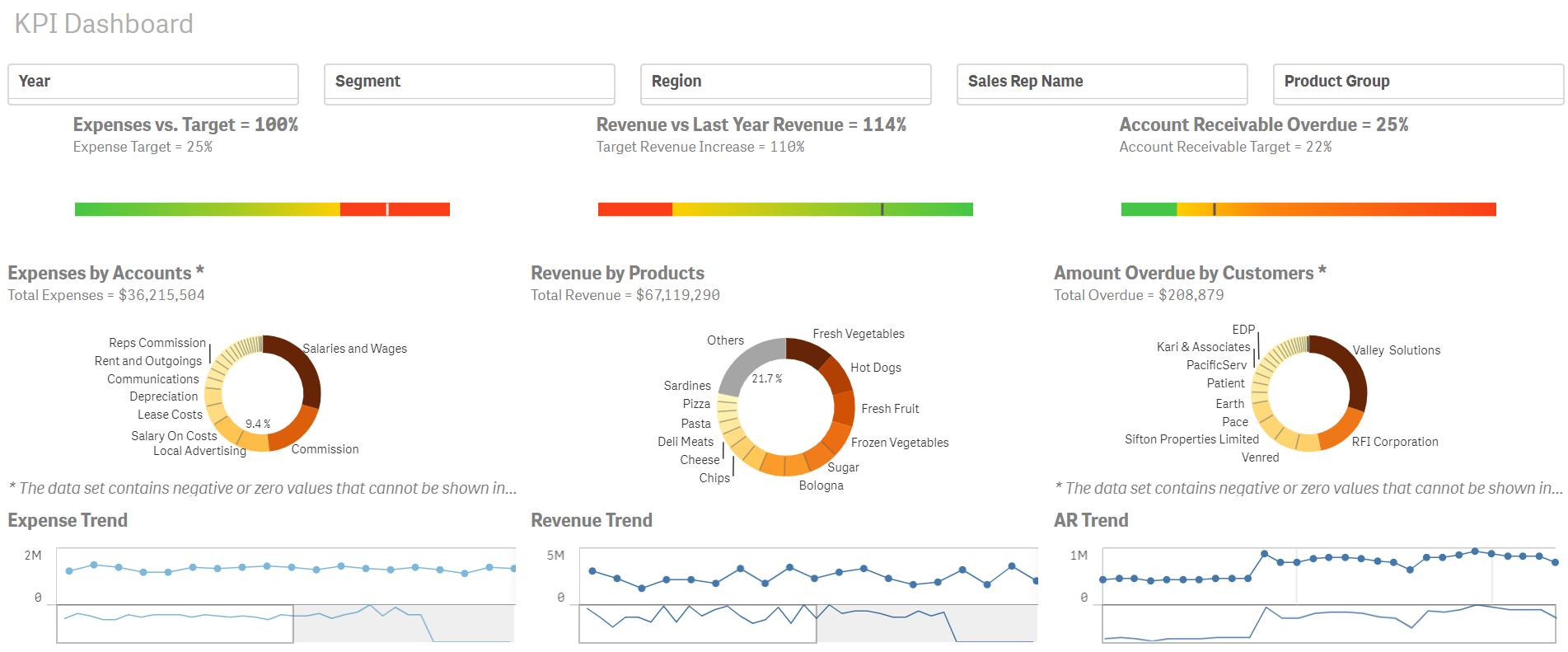 Johdon KPI-näkymä Qlik Sensessä
