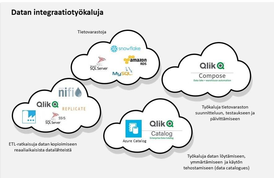 Datan integraatiotyökaluja voi jaotella eri käyttötarpeiden mukaan