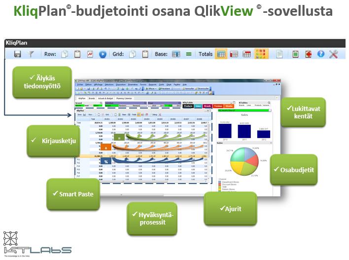 KliqPlan budjetointijärjestelmä