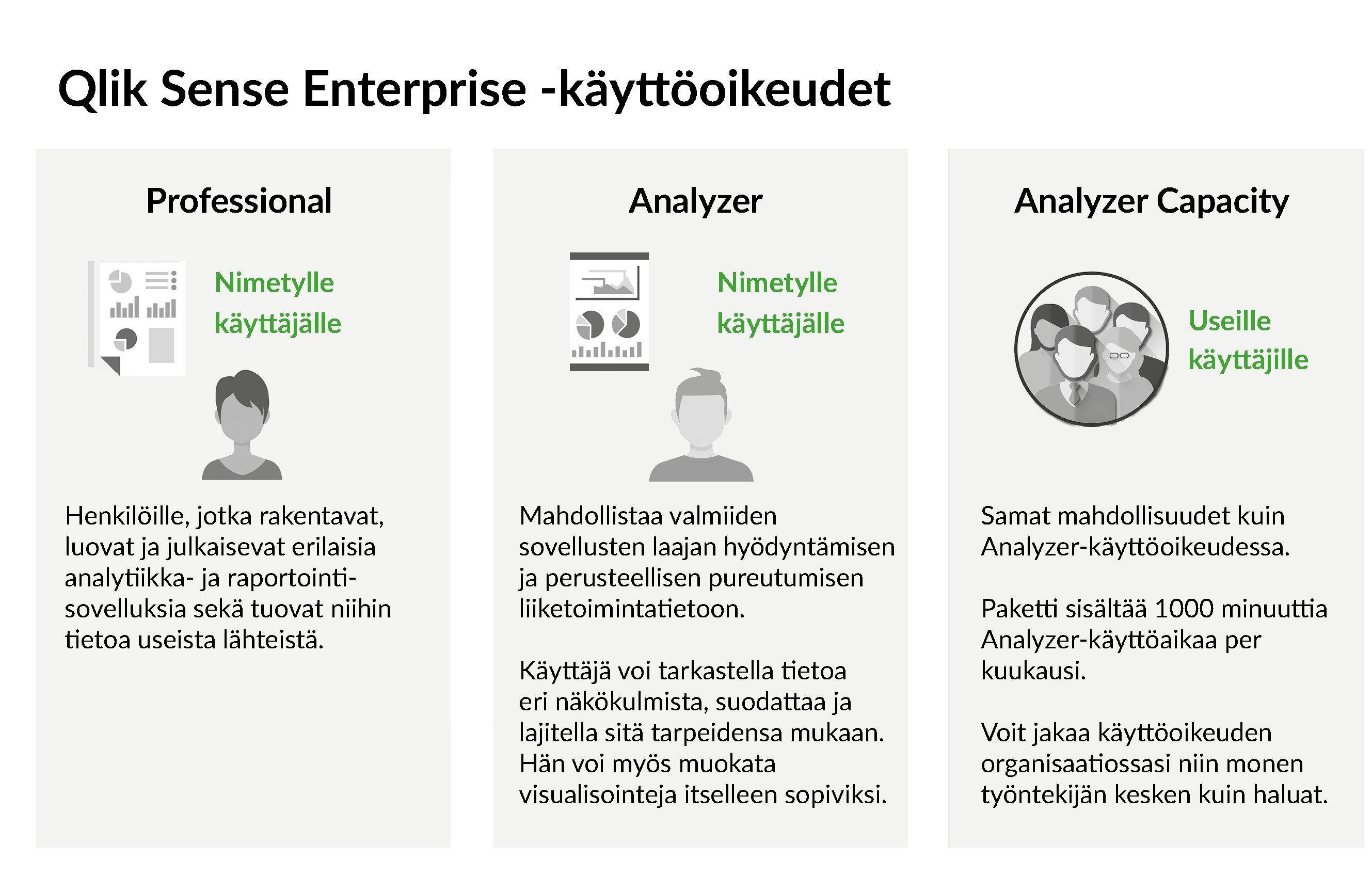 Qlik Sense Enterprise -käyttöoikeudet kuvitettuna.